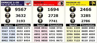 Popularity of 4d Lottery and Results Online